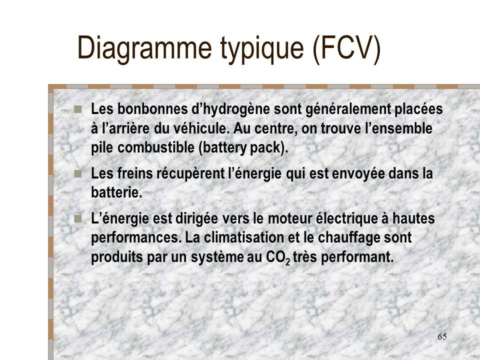 65 Diagramme typique (FCV) Les bonbonnes dhydrogène sont généralement placées à larrière du véhicule. Au centre, on trouve lensemble pile combustible