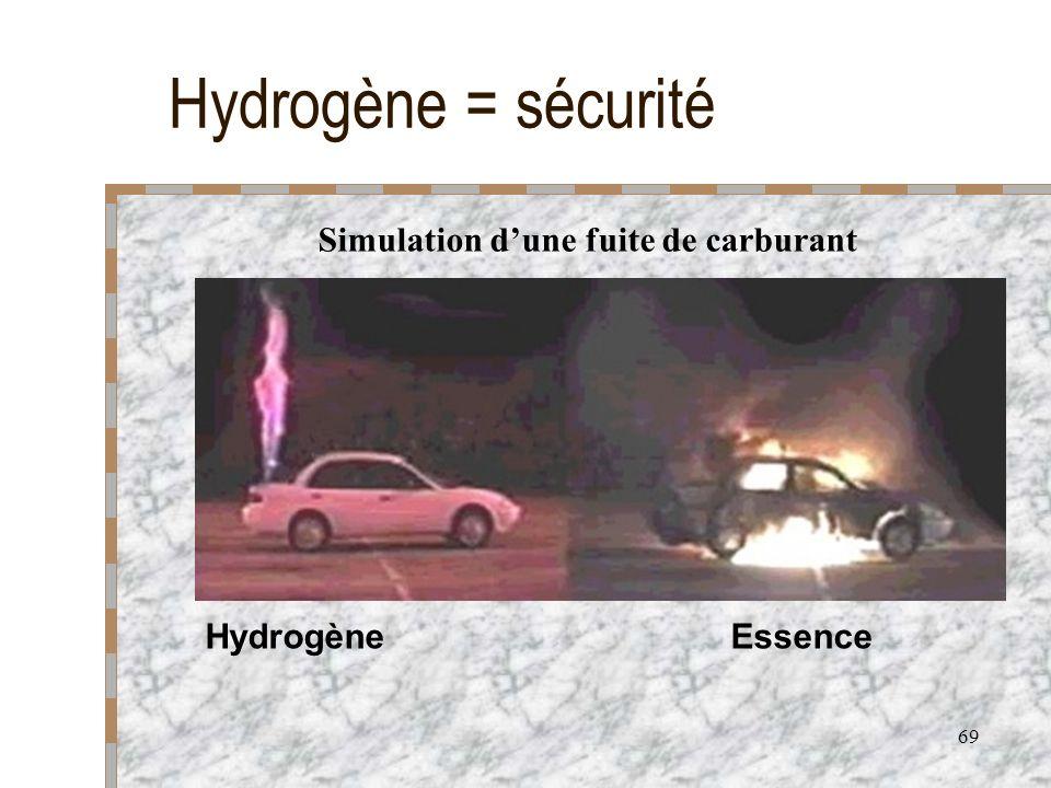 69 Hydrogène = sécurité HydrogèneEssence Simulation dune fuite de carburant