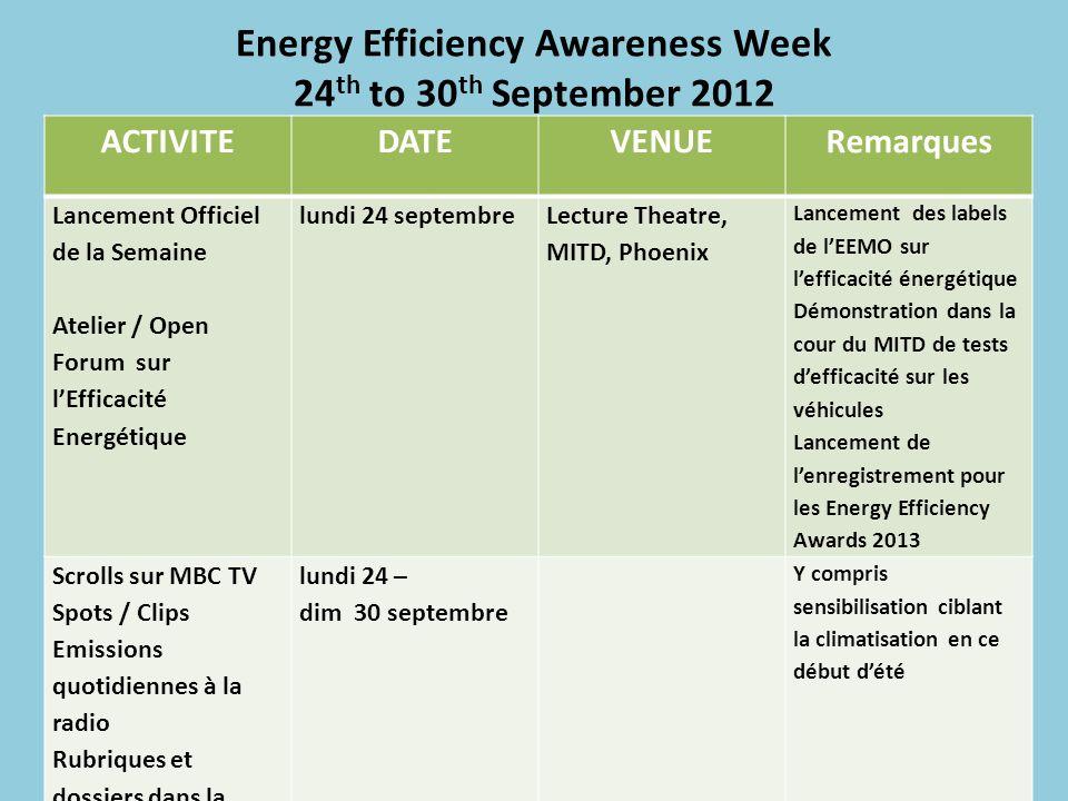 Energy Efficiency Awareness Week 24 th to 30 th September 2012 ACTIVITEDATEVENUERemarques Lancement Officiel de la Semaine Atelier / Open Forum sur lE