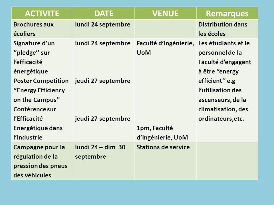 ACTIVITEDATEVENUERemarques Brochures aux écoliers lundi 24 septembre Distribution dans les écoles Signature dun pledge sur lefficacité énergétique Pos
