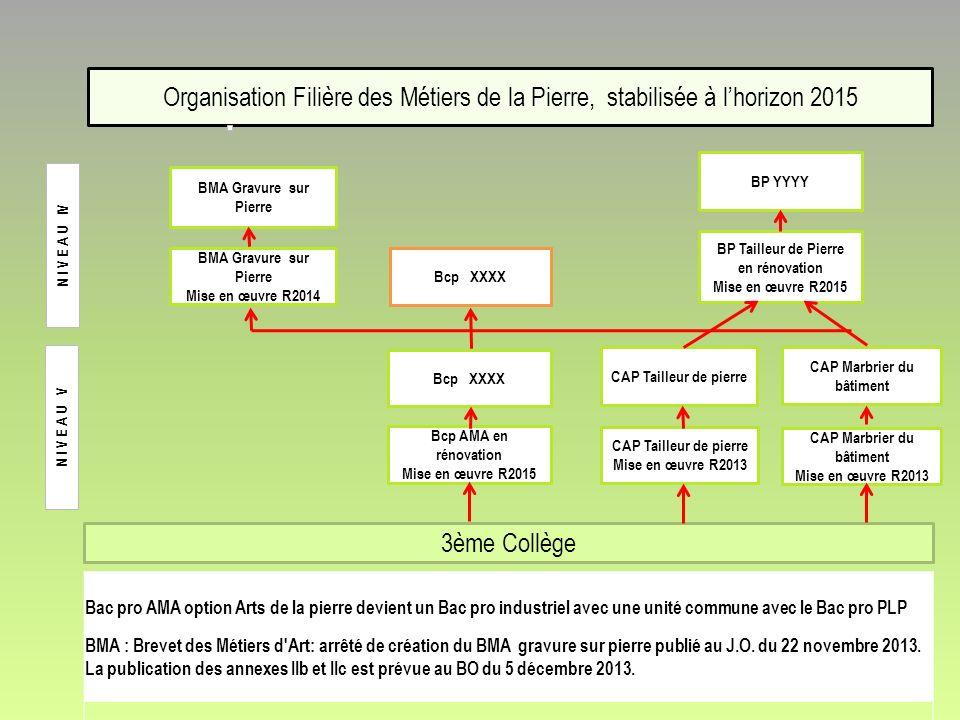 Organisation Filière des Métiers de la Pierre, stabilisée à lhorizon 2015 BMA Gravure sur Pierre Mise en œuvre R2014 BP YYYY BP Tailleur de Pierre en