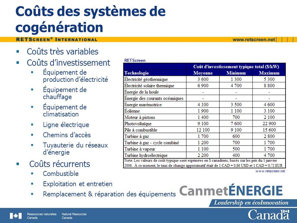 Coûts des systèmes de cogénération Coûts très variables Coûts dinvestissement Équipement de productiondélectricité Équipement de chauffage Équipement