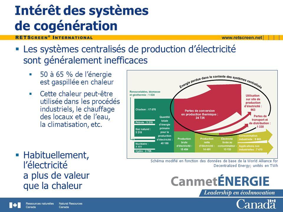 Concept de la cogénération Produire simultanément un minimum de deux formes dénergie à partir dune seule source primaire dénergie Habituellement, utilisation de la chaleur perdue en provenance des centrales de production délectricité