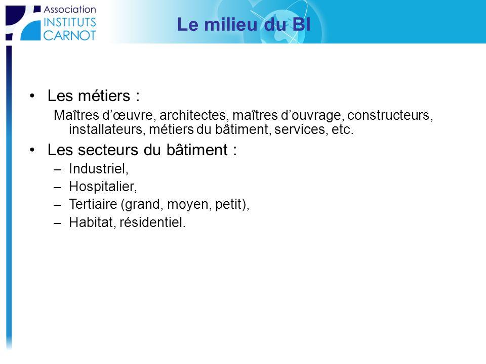 Le milieu du BI Les métiers : Maîtres dœuvre, architectes, maîtres douvrage, constructeurs, installateurs, métiers du bâtiment, services, etc. Les sec