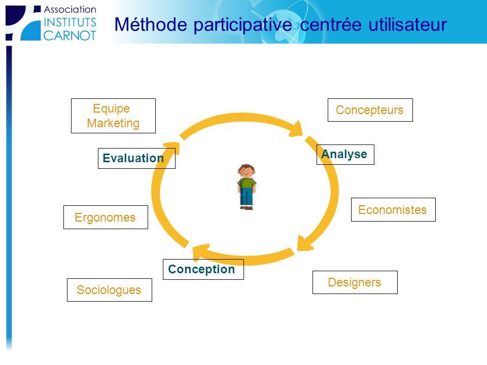 Méthode participative centrée utilisateur Conception Evaluation Analyse Sociologues Designers Concepteurs Equipe Marketing Economistes Ergonomes