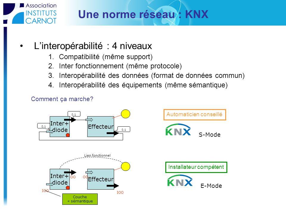 Une norme réseau : KNX Linteropérabilité : 4 niveaux 1.Compatibilité (même support) 2.Inter fonctionnement (même protocole) 3.Interopérabilité des don
