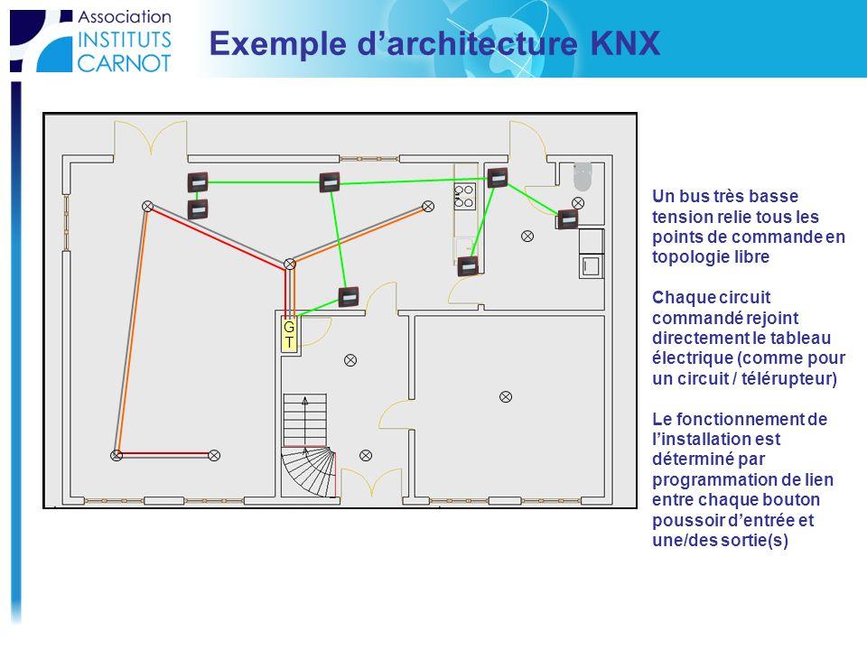 Exemple darchitecture KNX GTGT Un bus très basse tension relie tous les points de commande en topologie libre Chaque circuit commandé rejoint directem