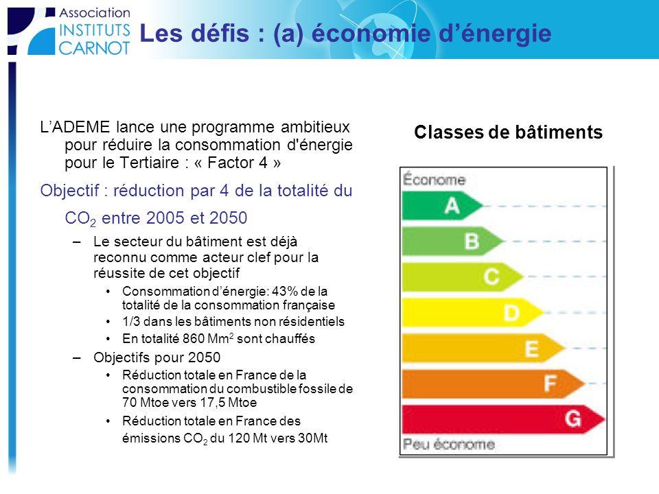 Les défis : (a) économie dénergie LADEME lance une programme ambitieux pour réduire la consommation d'énergie pour le Tertiaire : « Factor 4 » Objecti