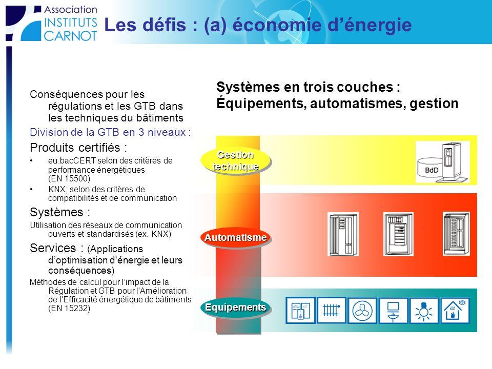 Les défis : (a) économie dénergie Conséquences pour les régulations et les GTB dans les techniques du bâtiments Division de la GTB en 3 niveaux : Prod