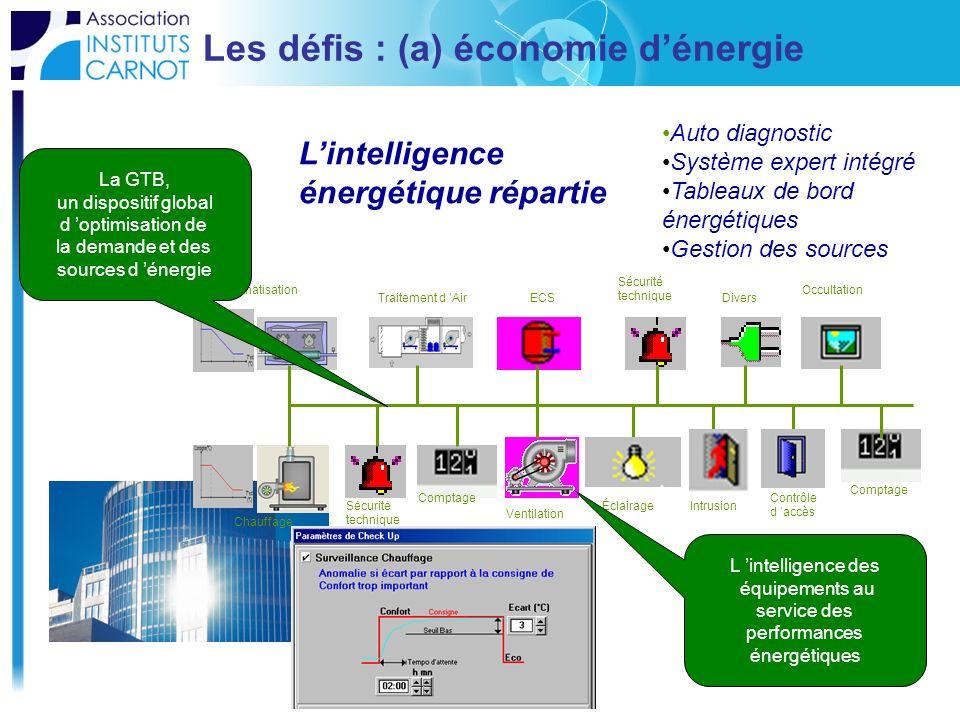 Les défis : (a) économie dénergie BUS Climatisation Chauffage Traitement d Air Ventilation ECS Sécurité technique Sécurité technique Éclairage Divers