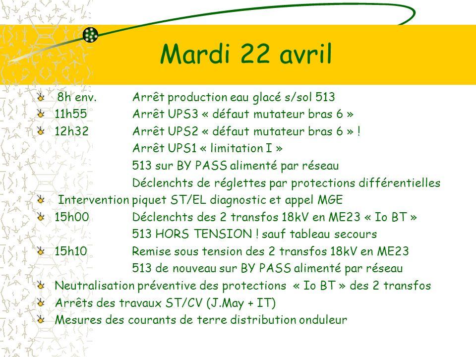Mardi 22 avril 8h env.Arrêt production eau glacé s/sol 513 11h55Arrêt UPS3 « défaut mutateur bras 6 » 12h32Arrêt UPS2 « défaut mutateur bras 6 » .