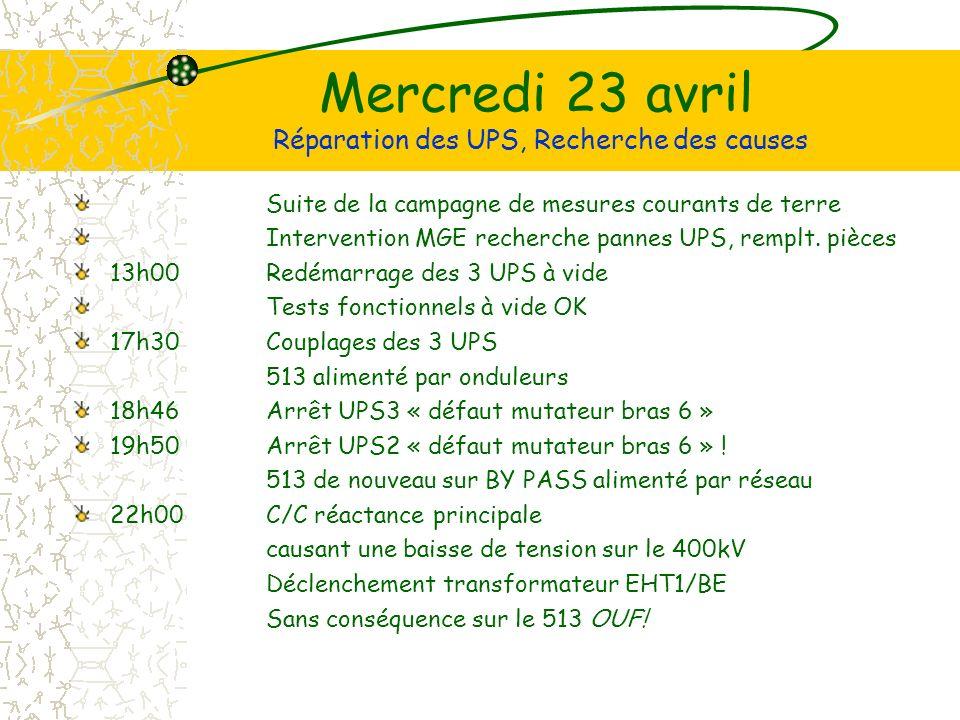 Mercredi 23 avril Réparation des UPS, Recherche des causes Suite de la campagne de mesures courants de terre Intervention MGE recherche pannes UPS, remplt.