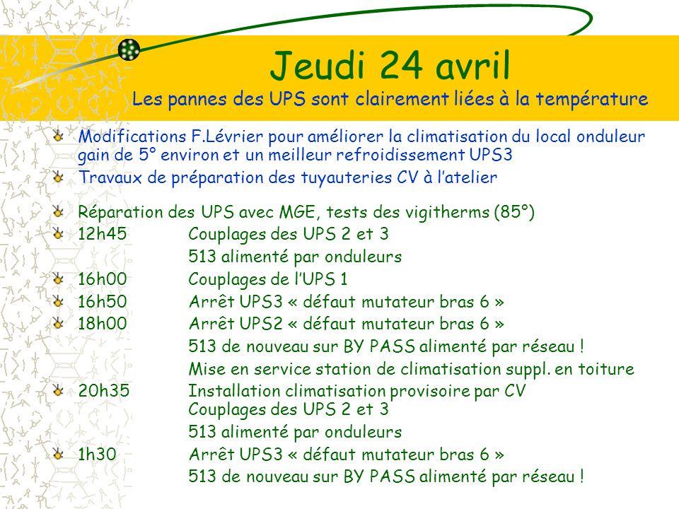 Jeudi 24 avril Les pannes des UPS sont clairement liées à la température Modifications F.Lévrier pour améliorer la climatisation du local onduleur gain de 5° environ et un meilleur refroidissement UPS3 Travaux de préparation des tuyauteries CV à latelier Réparation des UPS avec MGE, tests des vigitherms (85°) 12h45Couplages des UPS 2 et 3 513 alimenté par onduleurs 16h00Couplages de lUPS 1 16h50Arrêt UPS3 « défaut mutateur bras 6 » 18h00Arrêt UPS2 « défaut mutateur bras 6 » 513 de nouveau sur BY PASS alimenté par réseau .