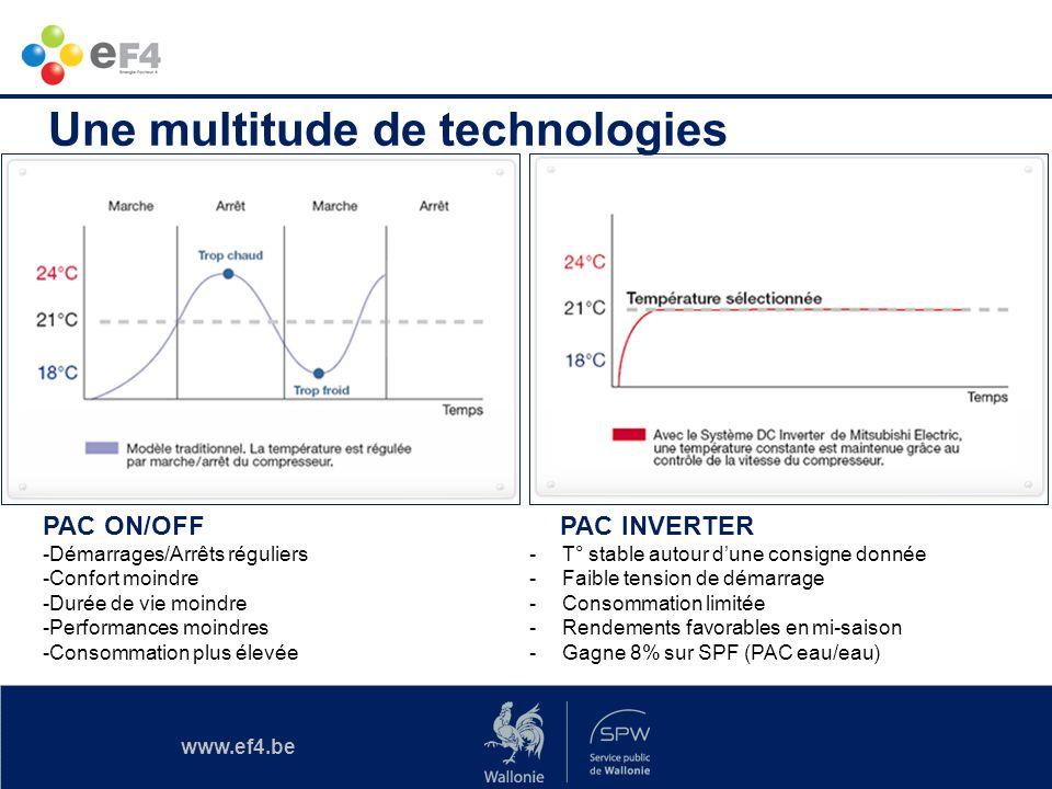 www.ef4.be PAC ON/OFF -Démarrages/Arrêts réguliers -Confort moindre -Durée de vie moindre -Performances moindres -Consommation plus élevée PAC INVERTE