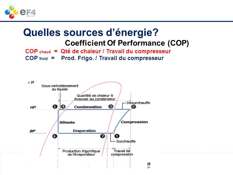 www.ef4.be Coefficient Of Performance (COP) COP chaud = Qté de chaleur / Travail du compresseur COP froid = Prod. Frigo. / Travail du compresseur Quel