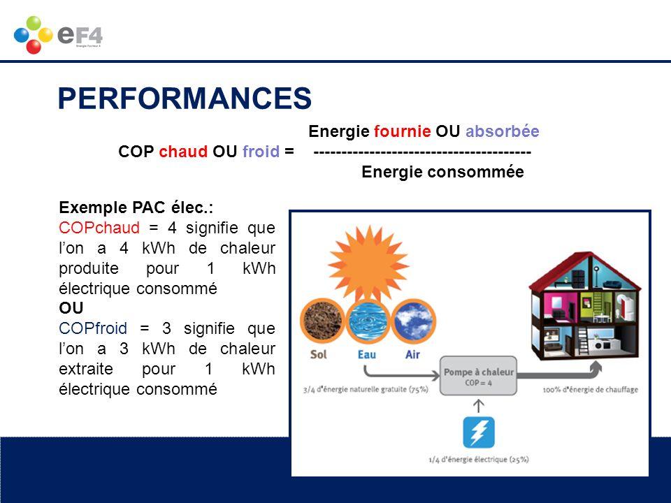 www.ef4.be Energie fournie OU absorbée COP chaud OU froid = --------------------------------------- Energie consommée Exemple PAC élec.: COPchaud = 4