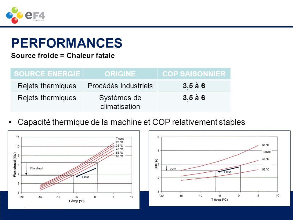 www.ef4.be SOURCE ENERGIEORIGINECOP SAISONNIER Rejets thermiquesProcédés industriels3,5 à 6 Rejets thermiquesSystèmes de climatisation 3,5 à 6 Source