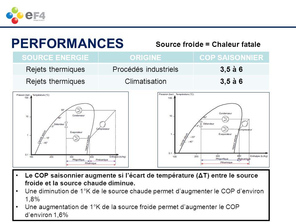 www.ef4.be SOURCE ENERGIEORIGINECOP SAISONNIER Rejets thermiquesProcédés industriels3,5 à 6 Rejets thermiquesClimatisation3,5 à 6 Source froide = Chal