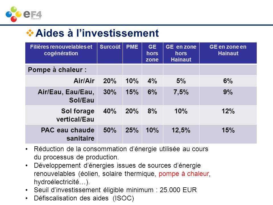 www.ef4.be Aides à linvestissement Filières renouvelables et cogénération SurcoûtPMEGE hors zone GE en zone hors Hainaut GE en zone en Hainaut Pompe à