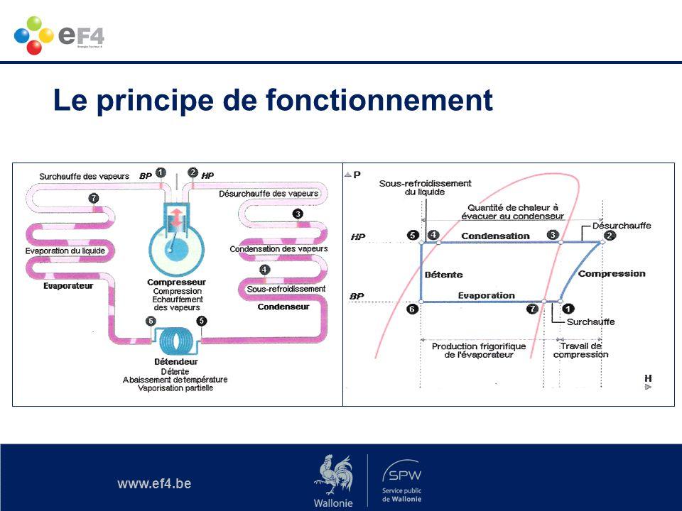 www.ef4.be FROID CHAUD Chauffage / Climatisation Le principe de fonctionnement