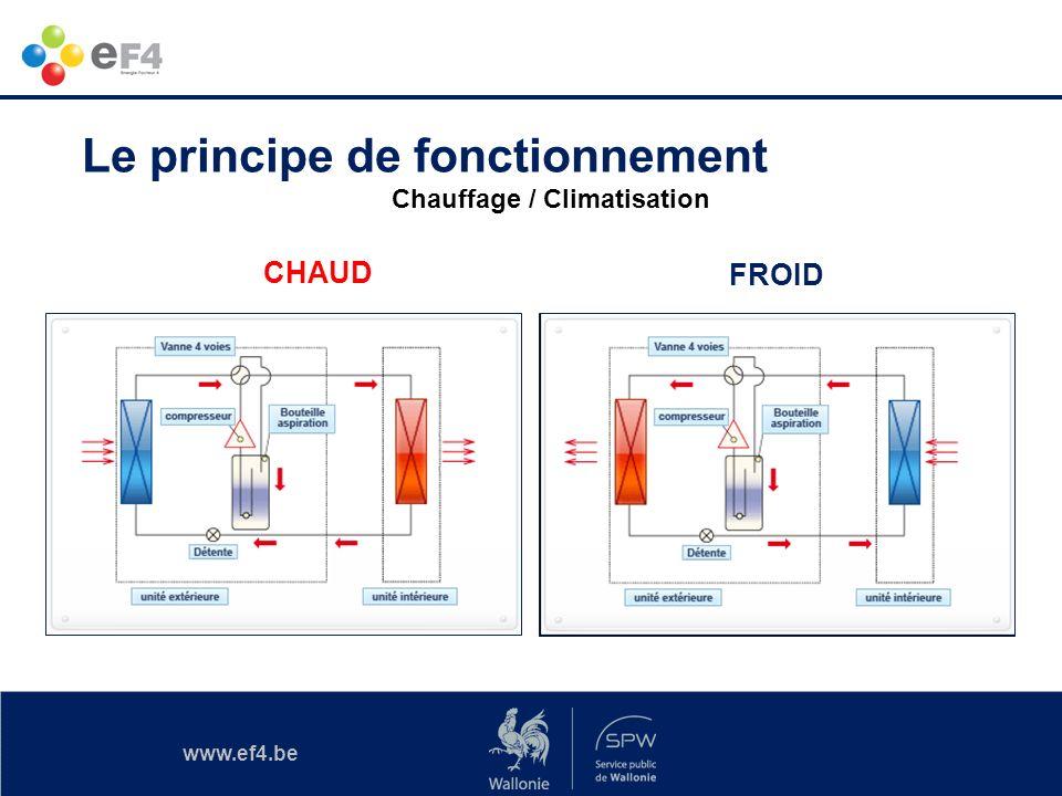 www.ef4.be Sommaire Les principes de fonctionnement Une multitude de technologie Quelles sources dénergie .