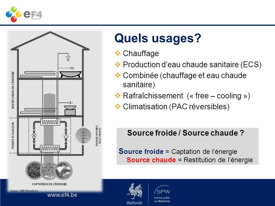 www.ef4.be Aides à linvestissement Filières renouvelables et cogénération SurcoûtPMEGE hors zone GE en zone hors Hainaut GE en zone en Hainaut Pompe à chaleur : Air/Air20%10%4%5%6% Air/Eau, Eau/Eau, Sol/Eau 30%15%6%7,5%9% Sol forage vertical/Eau 40%20%8%10%12% PAC eau chaude sanitaire 50%25%10%12,5%15% Réduction de la consommation dénergie utilisée au cours du processus de production.