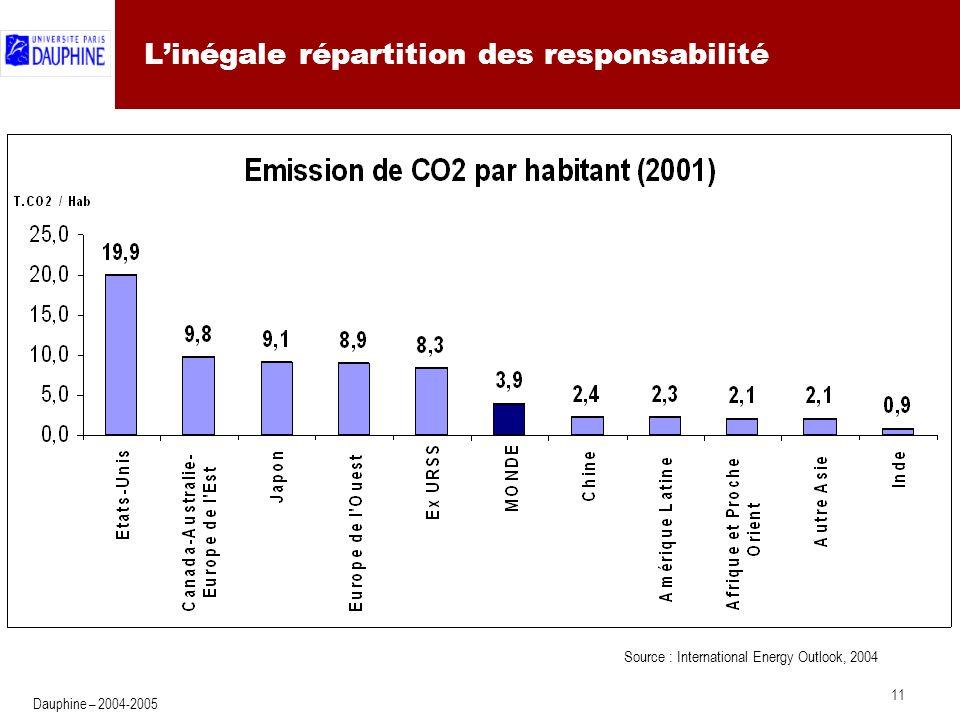 11 Dauphine – 2004-2005 Linégale répartition des responsabilité Source : International Energy Outlook, 2004