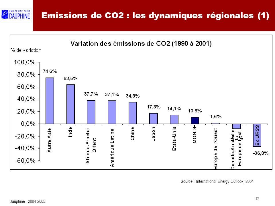 12 Dauphine – 2004-2005 Emissions de CO2 : les dynamiques régionales (1) Source : International Energy Outlook, 2004