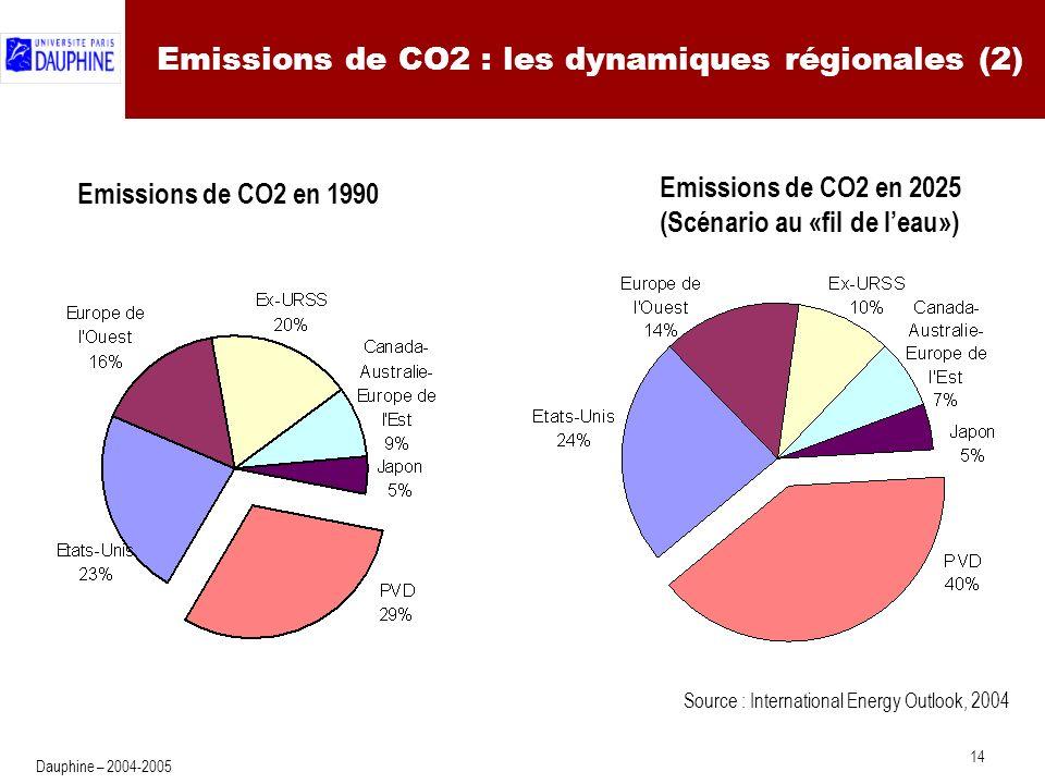 14 Dauphine – 2004-2005 Emissions de CO2 : les dynamiques régionales (2) Emissions de CO2 en 1990 Emissions de CO2 en 2025 (Scénario au «fil de leau») Source : International Energy Outlook, 2004