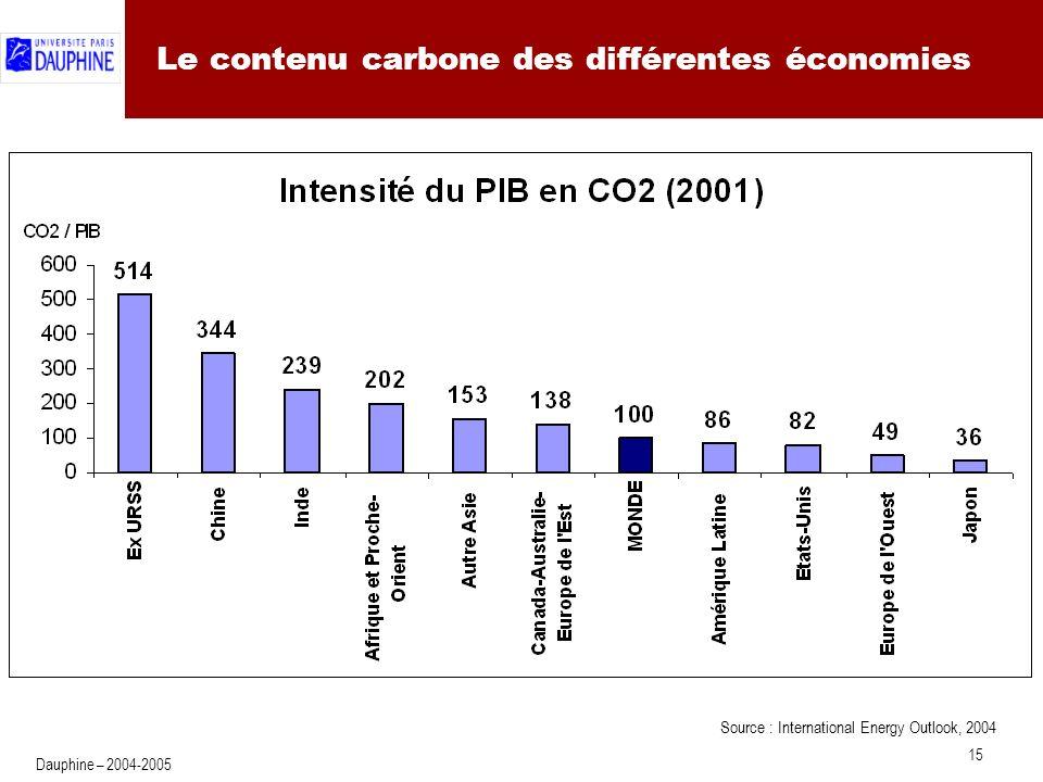 15 Dauphine – 2004-2005 Le contenu carbone des différentes économies Source : International Energy Outlook, 2004