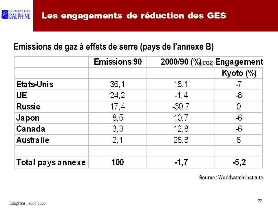 22 Dauphine – 2004-2005 Les engagements de réduction des GES Emissions de gaz à effets de serre (pays de lannexe B) (CO2) Source : Worldwatch Institute