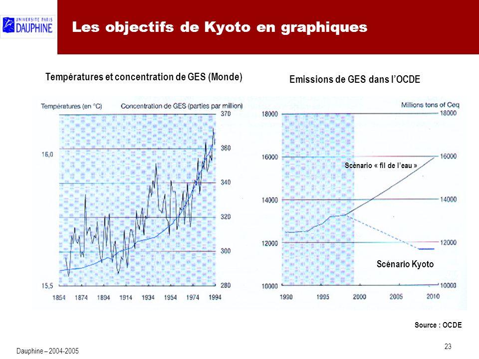 23 Dauphine – 2004-2005 Les objectifs de Kyoto en graphiques Source : OCDE Scénario Kyoto Scénario « fil de leau » Emissions de GES dans lOCDE Températures et concentration de GES (Monde)