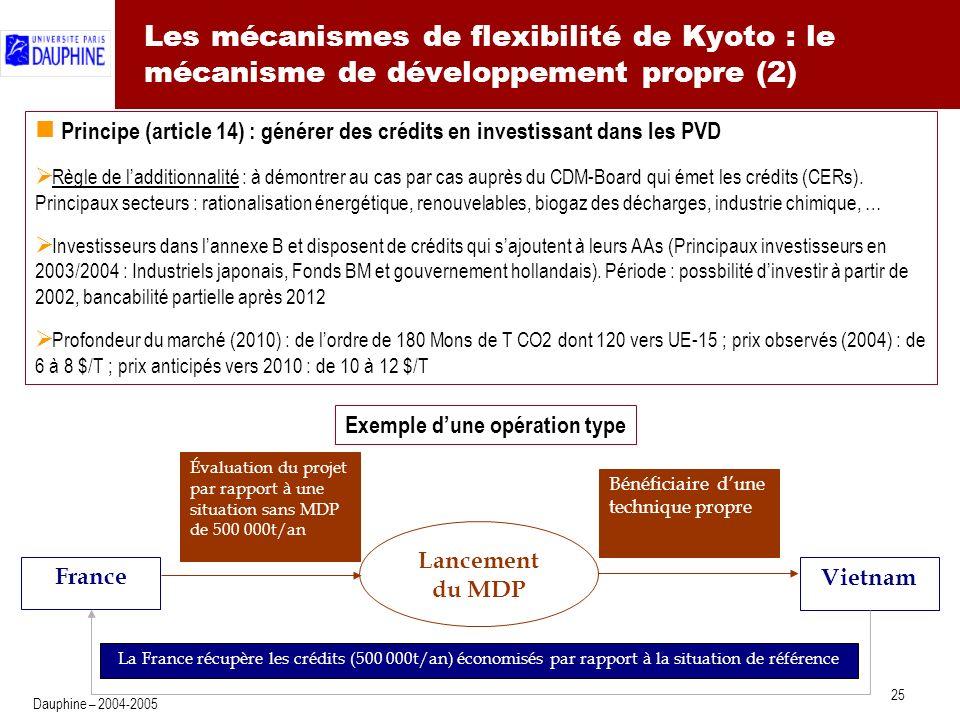 25 Dauphine – 2004-2005 Les mécanismes de flexibilité de Kyoto : le mécanisme de développement propre (2) France Vietnam Lancement du MDP Bénéficiaire dune technique propre Évaluation du projet par rapport à une situation sans MDP de 500 000t/an La France récupère les crédits (500 000t/an) économisés par rapport à la situation de référence Principe (article 14) : générer des crédits en investissant dans les PVD Règle de ladditionnalité : à démontrer au cas par cas auprès du CDM-Board qui émet les crédits (CERs).