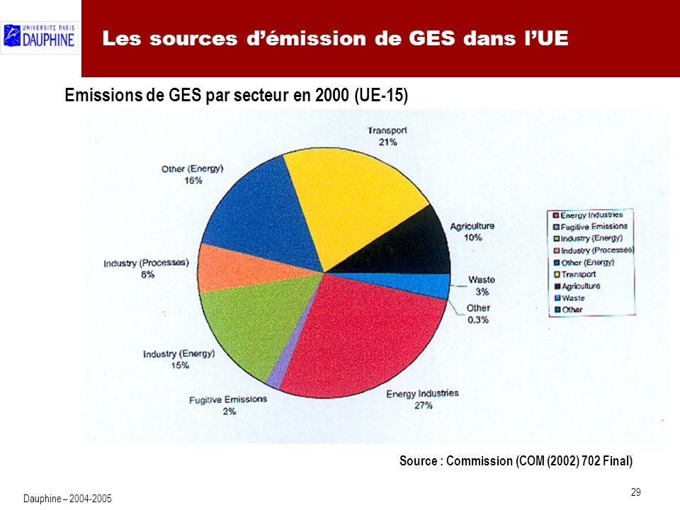 29 Dauphine – 2004-2005 Les sources démission de GES dans lUE Emissions de GES par secteur en 2000 (UE-15) Source : Commission (COM (2002) 702 Final)