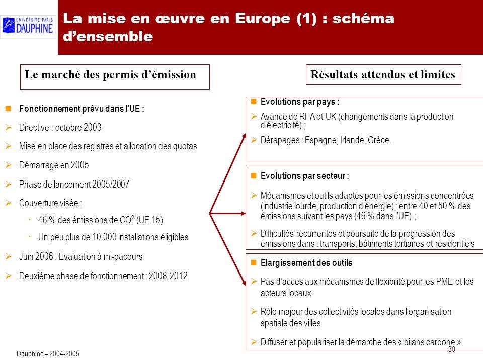 30 Dauphine – 2004-2005 La mise en œuvre en Europe (1) : schéma densemble Evolutions par pays : Avance de RFA et UK (changements dans la production délectricité) ; Dérapages : Espagne, Irlande, Grèce.