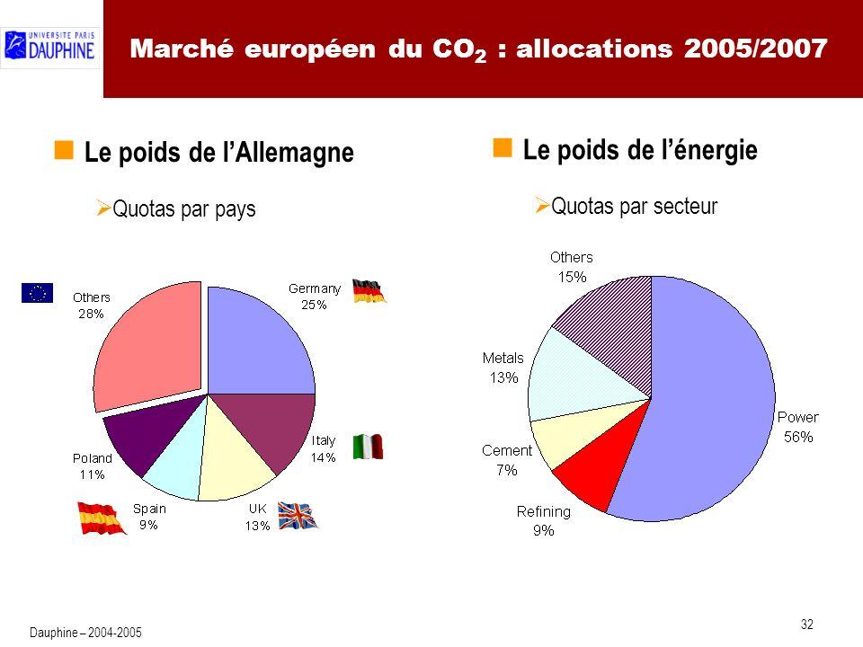 32 Dauphine – 2004-2005 Marché européen du CO 2 : allocations 2005/2007 Le poids de lAllemagne Quotas par pays Le poids de lénergie Quotas par secteur