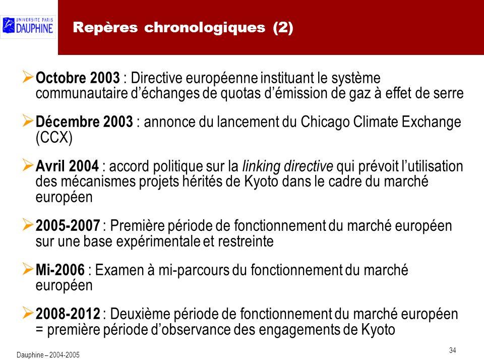 34 Dauphine – 2004-2005 Repères chronologiques (2) Octobre 2003 : Directive européenne instituant le système communautaire déchanges de quotas démission de gaz à effet de serre Décembre 2003 : annonce du lancement du Chicago Climate Exchange (CCX) Avril 2004 : accord politique sur la linking directive qui prévoit lutilisation des mécanismes projets hérités de Kyoto dans le cadre du marché européen 2005-2007 : Première période de fonctionnement du marché européen sur une base expérimentale et restreinte Mi-2006 : Examen à mi-parcours du fonctionnement du marché européen 2008-2012 : Deuxième période de fonctionnement du marché européen = première période dobservance des engagements de Kyoto