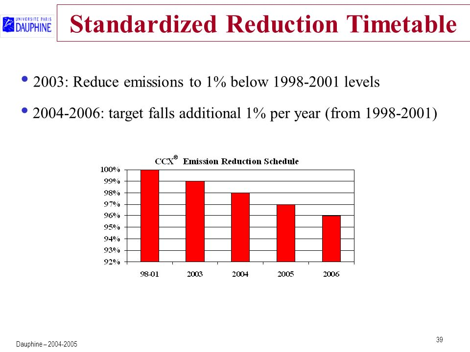 39 Dauphine – 2004-2005 Standardized Reduction Timetable 2003: Reduce emissions to 1% below 1998-2001 levels 2004-2006: target falls additional 1% per