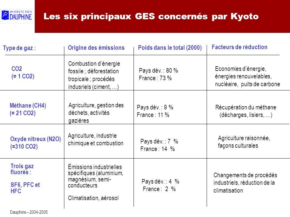 4 Dauphine – 2004-2005 Les six principaux GES concernés par Kyoto Type de gaz : Origine des émissions Poids dans le total (2000) Facteurs de réduction CO2 (= 1 CO2) Combustion dénergie fossile ; déforestation tropicale ; procédés indusriels (ciment, …) Pays dév.