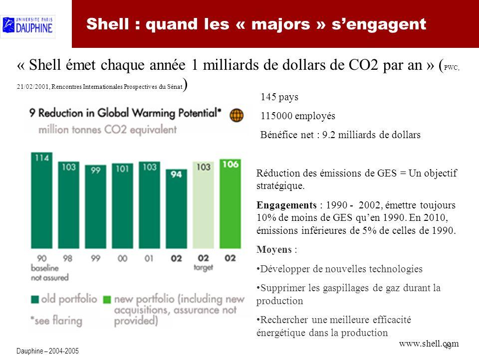 49 Dauphine – 2004-2005 Shell : quand les « majors » sengagent « Shell émet chaque année 1 milliards de dollars de CO2 par an » ( PWC, 21/02/2001, Rencontres Internationales Prospectives du Sénat ) Réduction des émissions de GES = Un objectif stratégique.