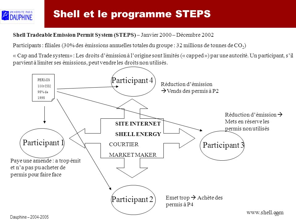 50 Dauphine – 2004-2005 Shell et le programme STEPS Shell Tradeable Emission Permit System (STEPS) – Janvier 2000 – Décembre 2002 Participants : filiales (30% des émissions annuelles totales du groupe : 32 millions de tonnes de CO 2 ) « Cap and Trade system» : Les droits démission à lorigine sont limités (« capped ») par une autorité.