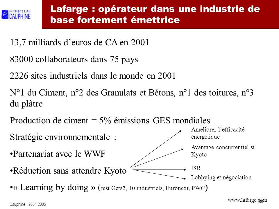 53 Dauphine – 2004-2005 13,7 milliards deuros de CA en 2001 83000 collaborateurs dans 75 pays 2226 sites industriels dans le monde en 2001 N°1 du Ciment, n°2 des Granulats et Bétons, n°1 des toitures, n°3 du plâtre Production de ciment = 5% émissions GES mondiales Stratégie environnementale : Partenariat avec le WWF Réduction sans attendre Kyoto « Learning by doing » ( test Gets2, 40 industriels, Euronext, PWC ) Lafarge : opérateur dans une industrie de base fortement émettrice Améliorer lefficacité énergétique ISR Avantage concurrentiel si Kyoto Lobbying et négociation www.lafarge.com