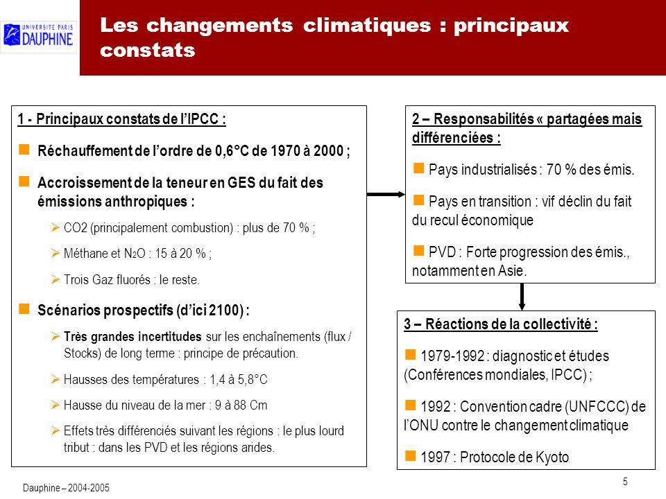 5 Dauphine – 2004-2005 Les changements climatiques : principaux constats 1 - Principaux constats de lIPCC : Réchauffement de lordre de 0,6°C de 1970 à 2000 ; Accroissement de la teneur en GES du fait des émissions anthropiques : CO2 (principalement combustion) : plus de 70 % ; Méthane et N 2 O : 15 à 20 % ; Trois Gaz fluorés : le reste.