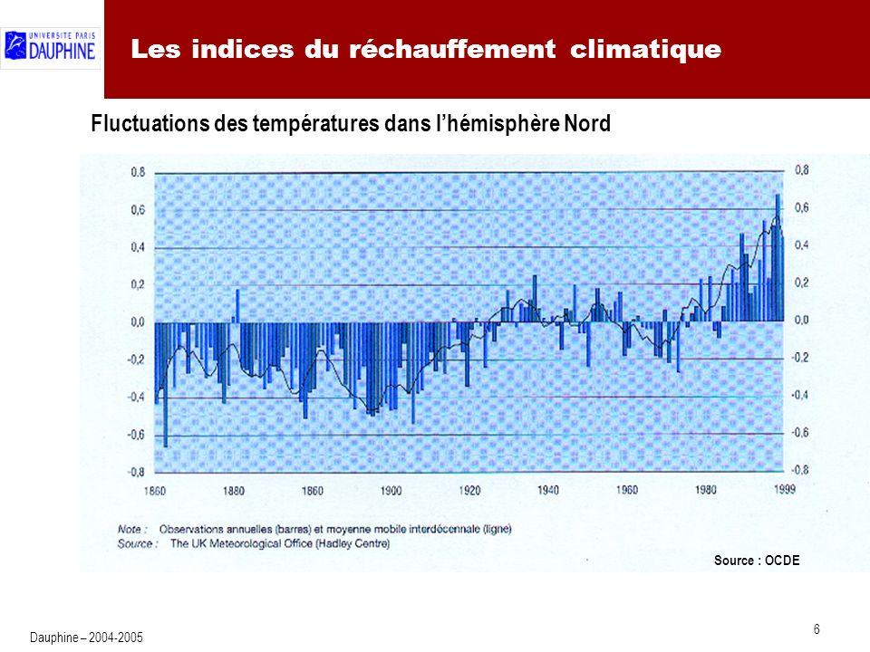 6 Dauphine – 2004-2005 Les indices du réchauffement climatique Source : OCDE Fluctuations des températures dans lhémisphère Nord