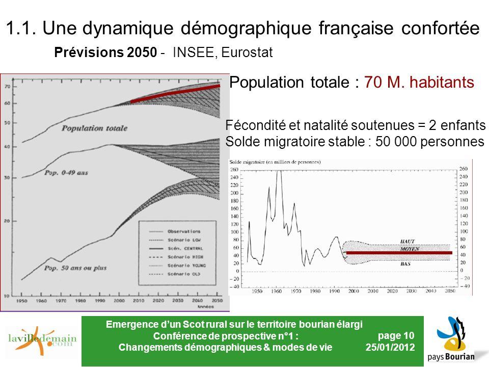 Emergence dun Scot rural sur le territoire bourian élargi Conférence de prospective n°1 : Changements démographiques & modes de vie page 10 25/01/2012