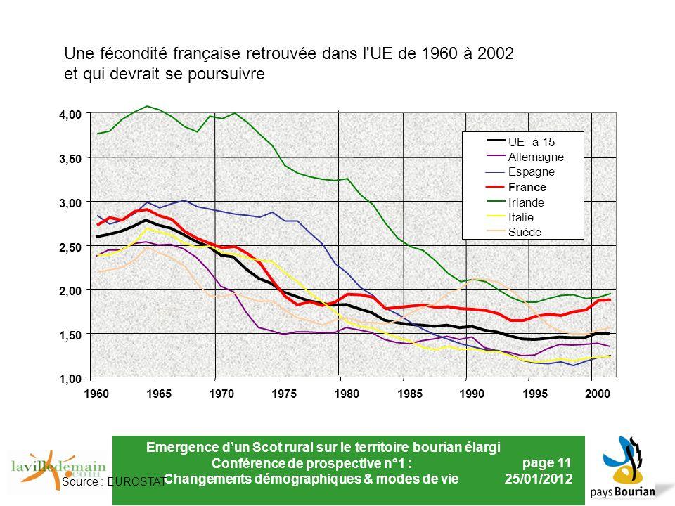 Emergence dun Scot rural sur le territoire bourian élargi Conférence de prospective n°1 : Changements démographiques & modes de vie page 11 25/01/2012