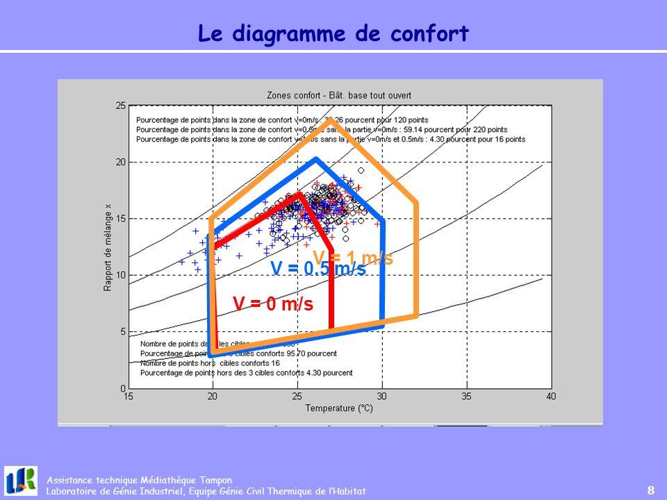 Assistance technique Médiathèque Tampon Laboratoire de Génie Industriel, Equipe Génie Civil Thermique de lHabitat 8 Le diagramme de confort V = 0 m/sV