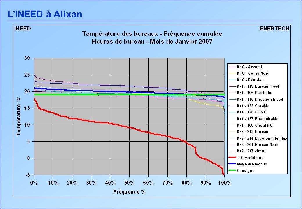 LINEED à Alixan