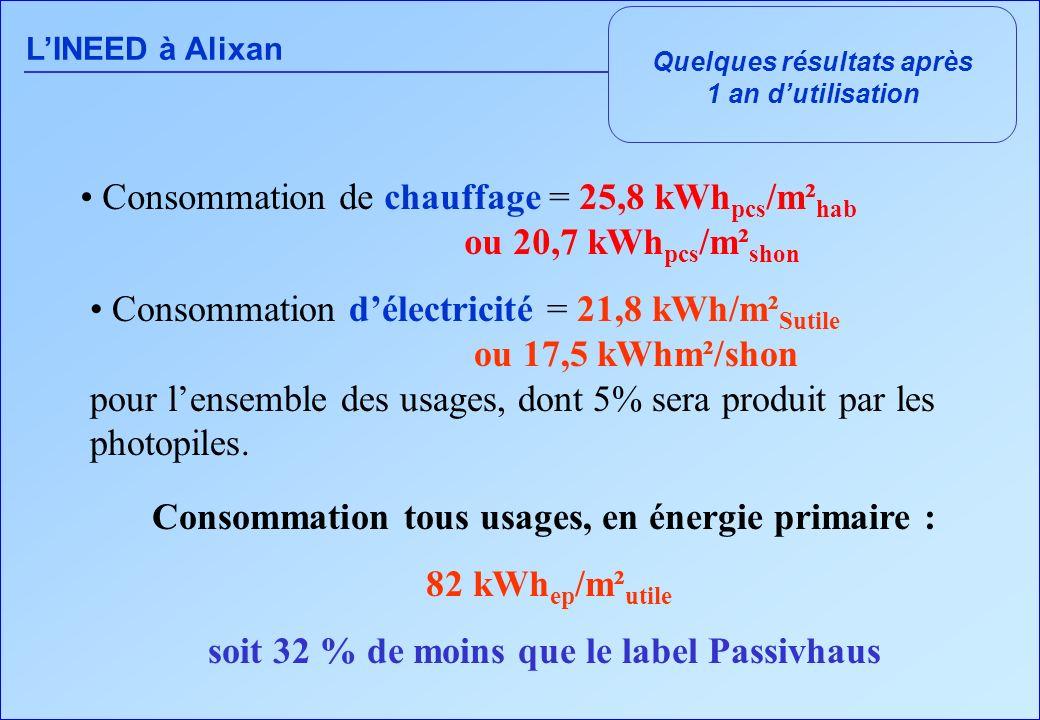 LINEED à Alixan Quelques résultats après 1 an dutilisation Consommation de chauffage = 25,8 kWh pcs /m² hab ou 20,7 kWh pcs /m² shon Consommation délectricité = 21,8 kWh/m² Sutile ou 17,5 kWhm²/shon pour lensemble des usages, dont 5% sera produit par les photopiles.