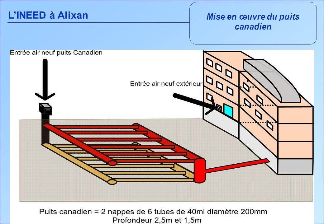 LINEED à Alixan Une ventilation mécanique très performante Un puits canadien de 480 m en deux nappes de 40 m de longueur à 2,5 m et 1,5 m de profondeur parcouru par 4000 m 3 /h dair